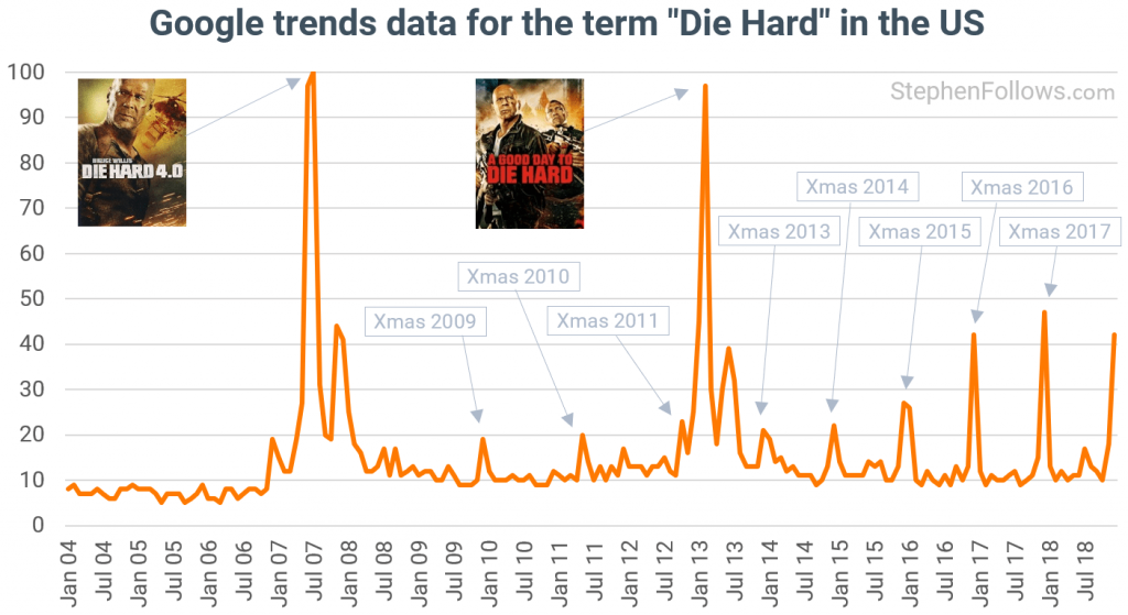 Using data to determine if 'Die Hard' is a Christmas movie