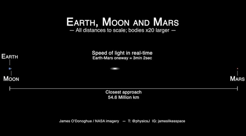 Reise zum Mars in Echtzeit bei Lichtgeschwindigkeit (Video)
